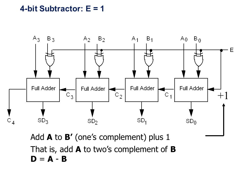 +1 4-bit Subtractor: E = 1 Add A to B' (one's complement) plus 1