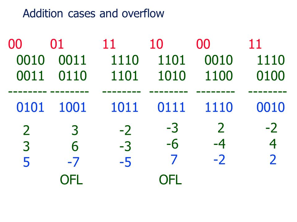 Addition cases and overflow