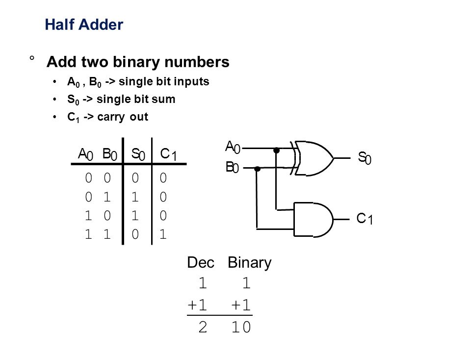 1 1 +1 +1 2 10 Half Adder Add two binary numbers 0 0 0 0 0 1 1 0
