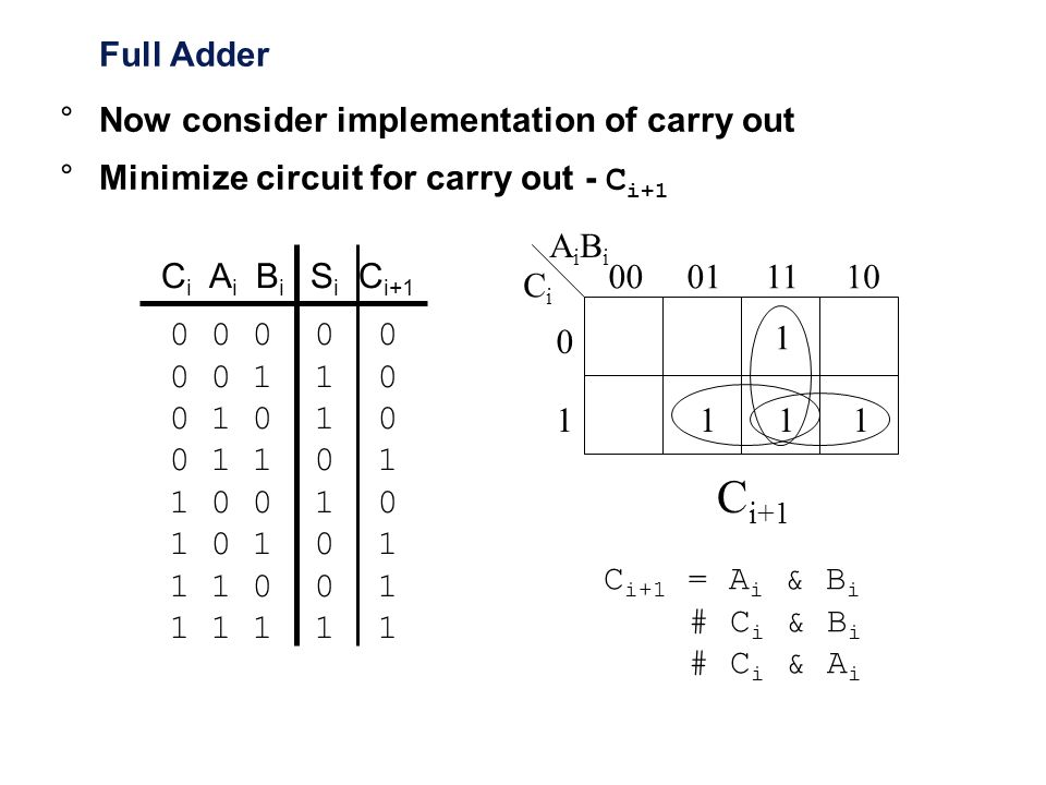 Ci+1 Full Adder Now consider implementation of carry out