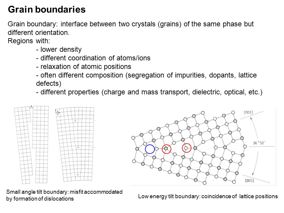 Grain Boundaries In Ceramics Ppt Video Online Download
