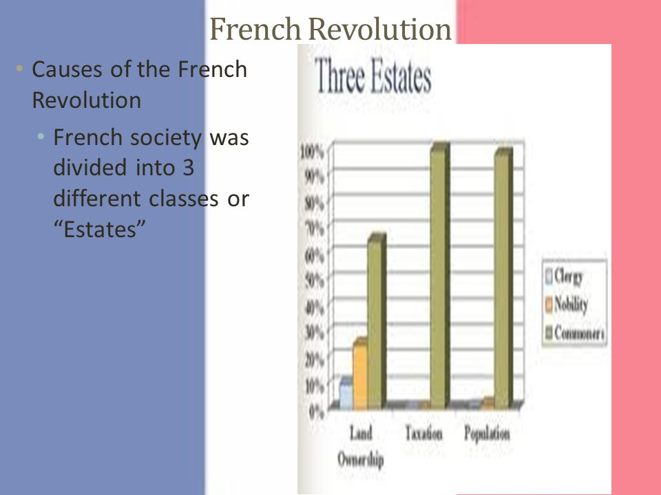 identifying the causes of the french revolution 1) according to this document by friedman & foner, what is one cause of the french revolution document 2 2) based on the information in these graphs, identify one cause of the french revolution.