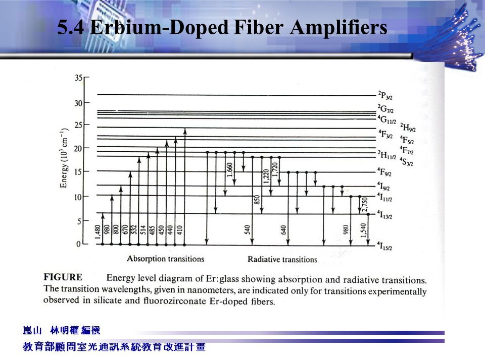 gain equalization of erbium doped fibre 1551 nm, using long-period fibre gratings as equalising optical filters  the gain  flattening of erbium-doped fibre amplifiers (edfa) has been a research issue.