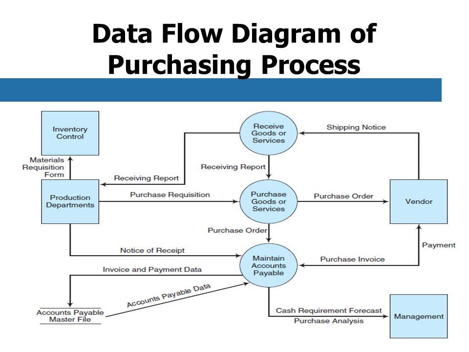 32 data flow diagram - Expenditure Cycle Data Flow Diagram