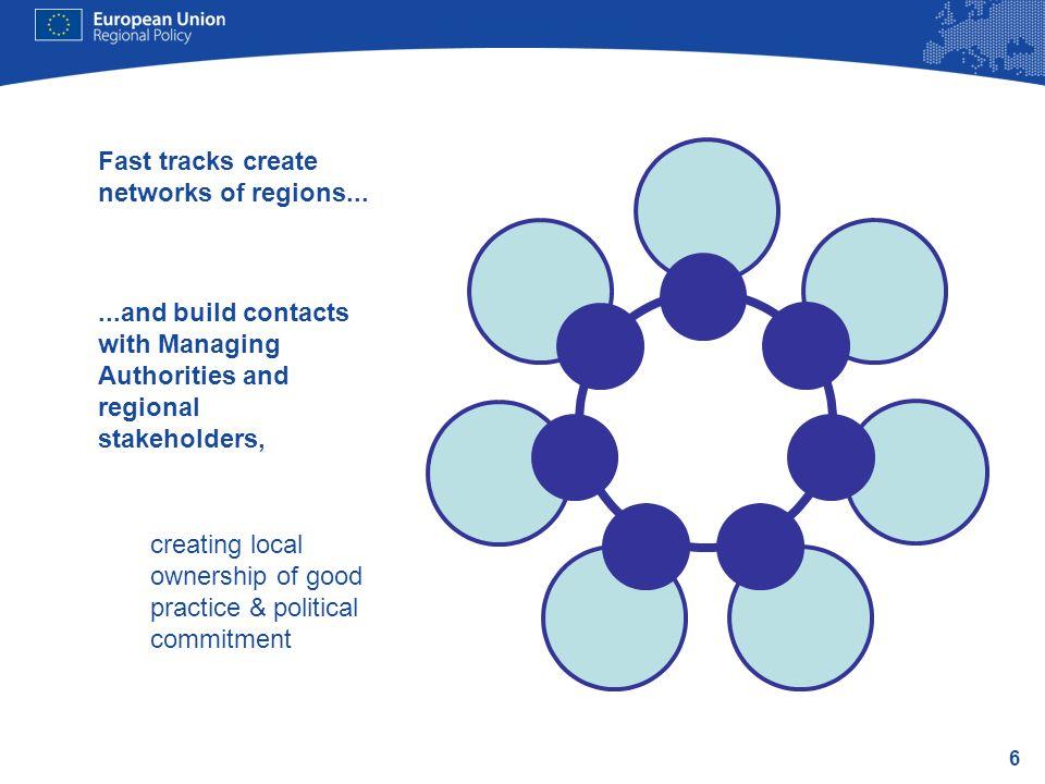 Fast tracks create networks of regions...
