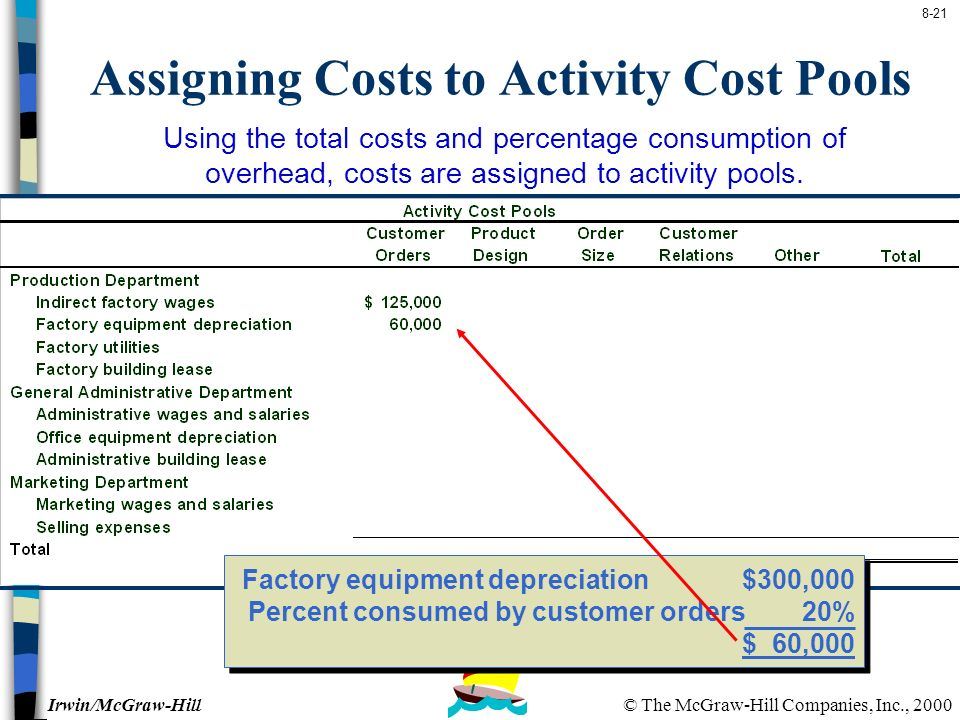 cost pools and cost objects Cost object: a cost object is anything that we want to know the cost of the overhead rate is the ratio of cost pool overhead dollars in the numerator.