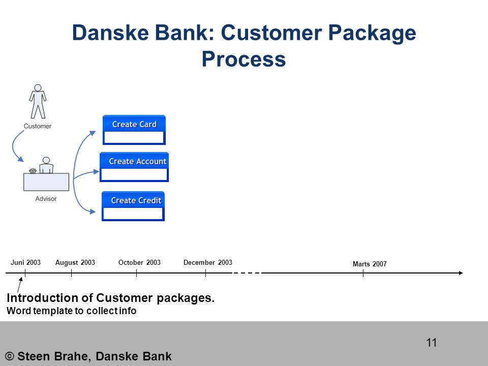 danske bank routing number
