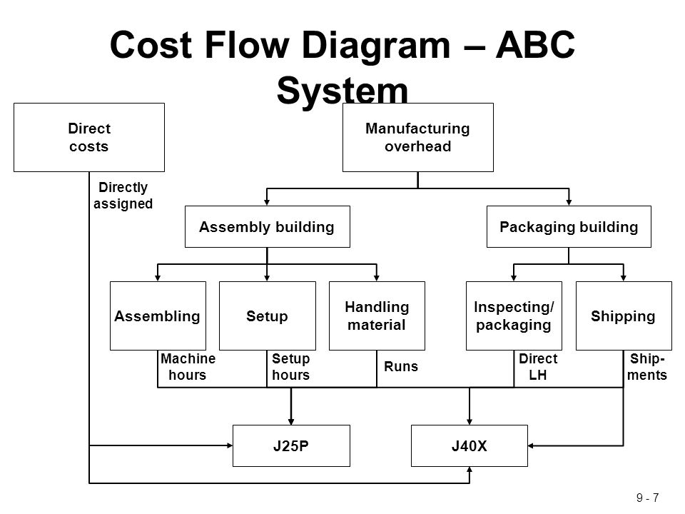 abc costing system B) activity-based costing is more likely to result in major differences from traditional costing systems if the firm manufactures only one product rather than multiple products c) activity-based costing classifies some of the indirect costs as direct costs.