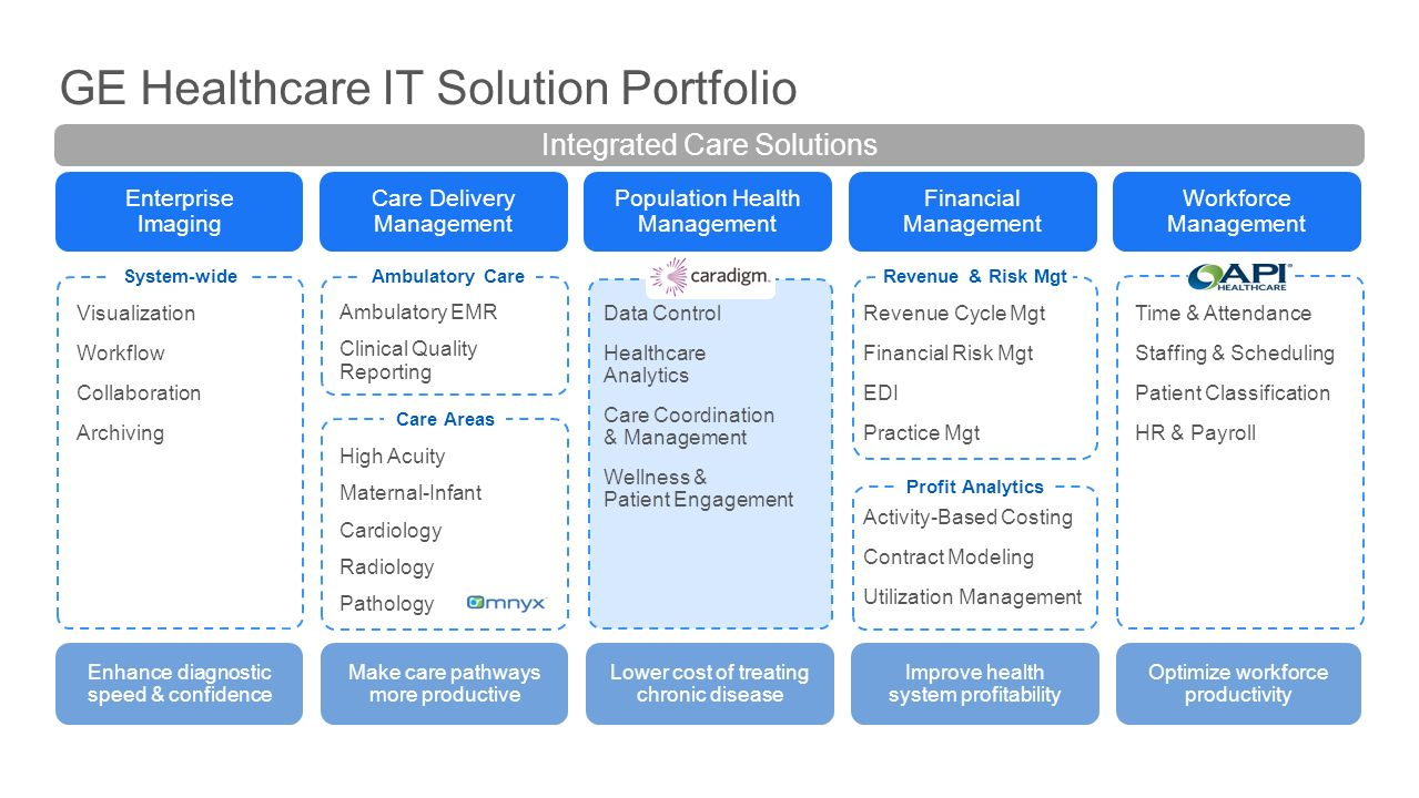 Centricity Solutions Population Health Management Ppt