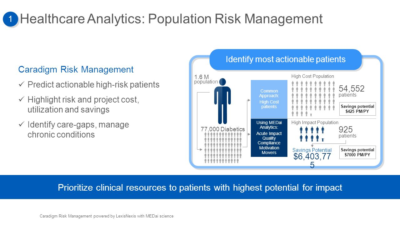 managing quality risk and cost in health and social care As risk-based contracts become more predominate, the need for healthcare organizations to deliver high quality, safe care with minimum waste will only grow 1 providers that take on this risk in the accountable care environment must focus on developing care management programs for high need, high cost patients—populations that require complex and multi-faceted care.