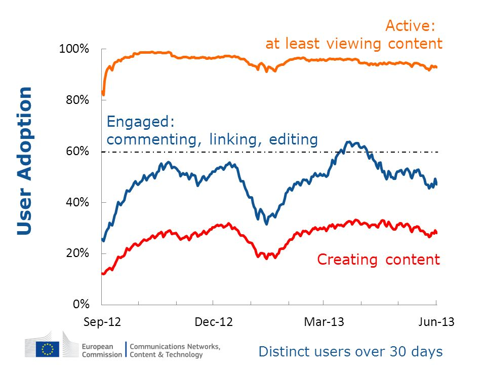 User Adoption Active: at least viewing content Engaged:
