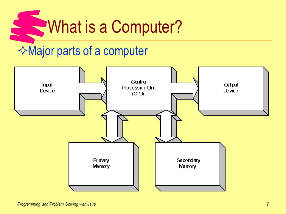 Main Components Of A Computer Rfid Technology