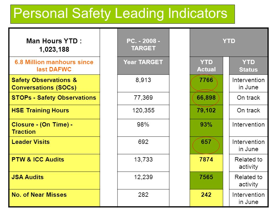 Binary options leading indicators