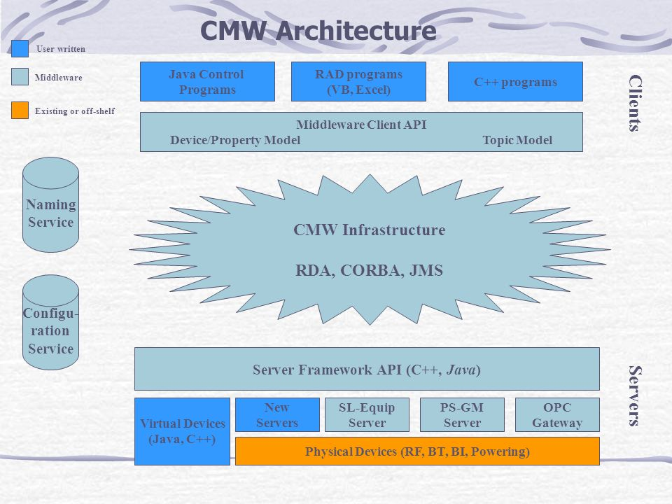 CMW Architecture Clients Servers CMW Infrastructure RDA, CORBA, JMS