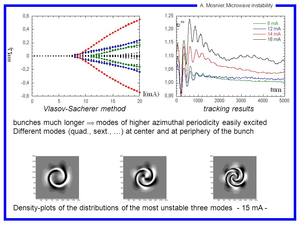 Vlasov-Sacherer method tracking results