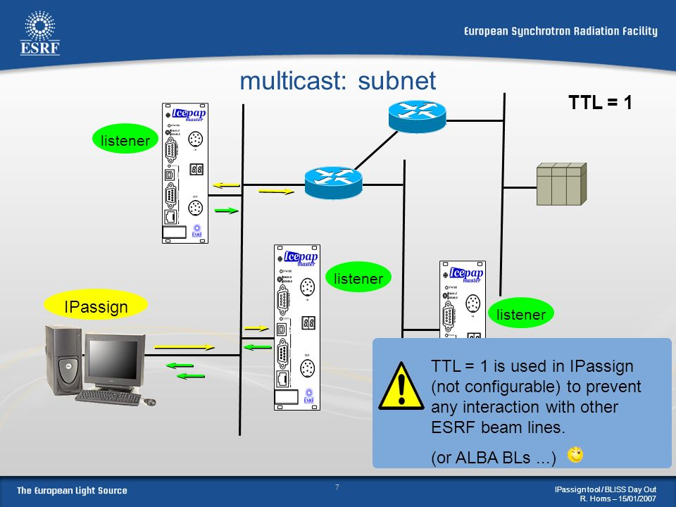 multicast: subnet TTL = 1 IPassign