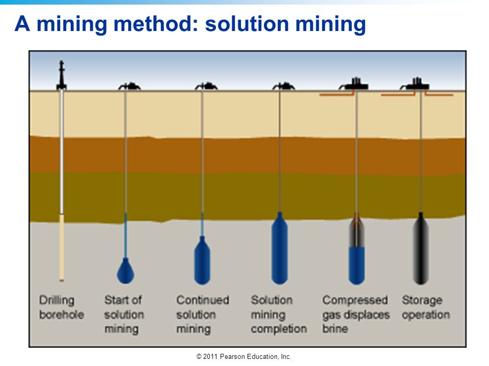 solution mining Design considerations for natural gas storage in gulf coast salt caverns presented by ron benefield spectra energy transmission  solution mining research .