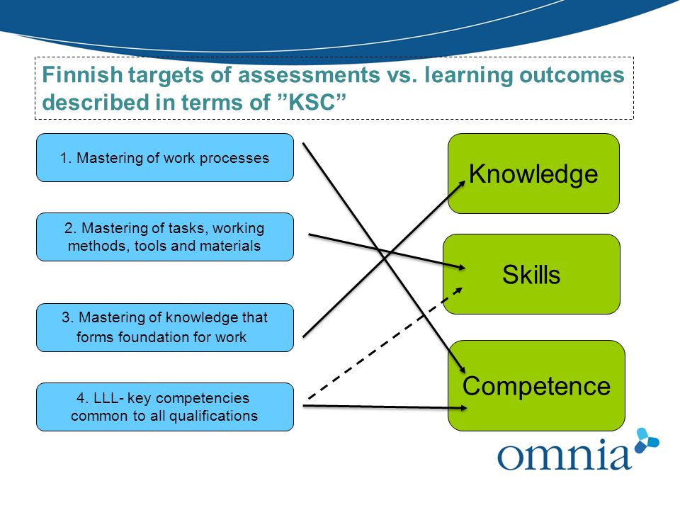 Knowledge Skills Competence