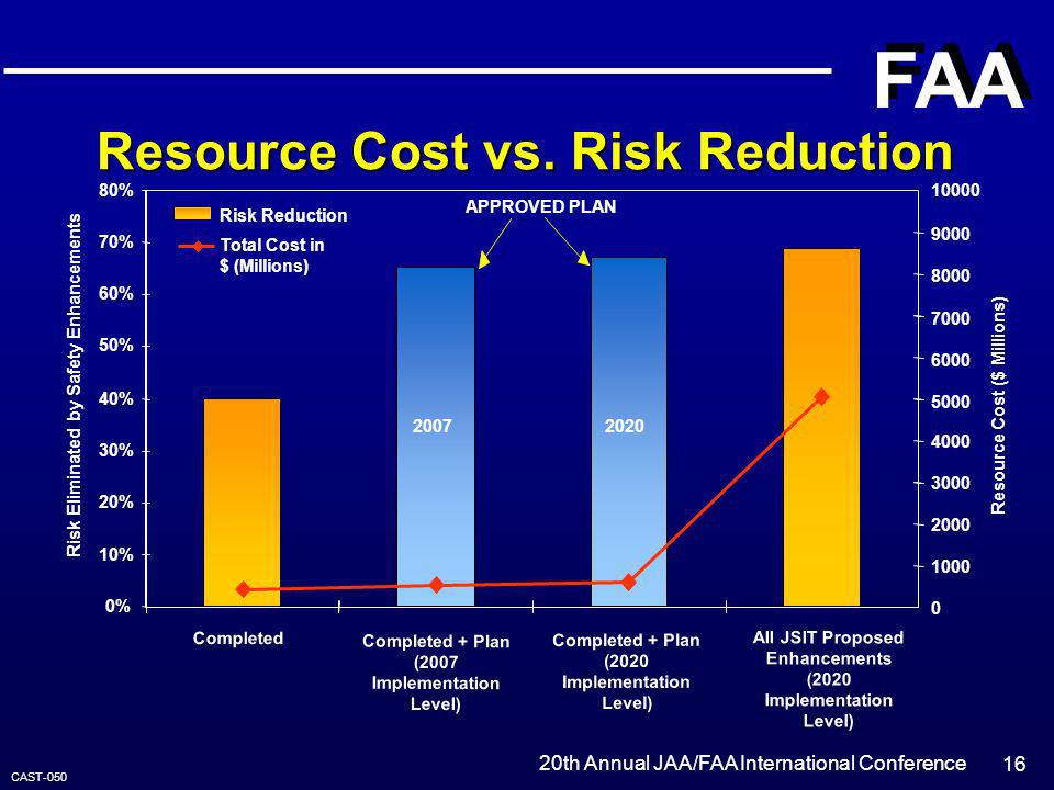 Resource Cost vs. Risk Reduction