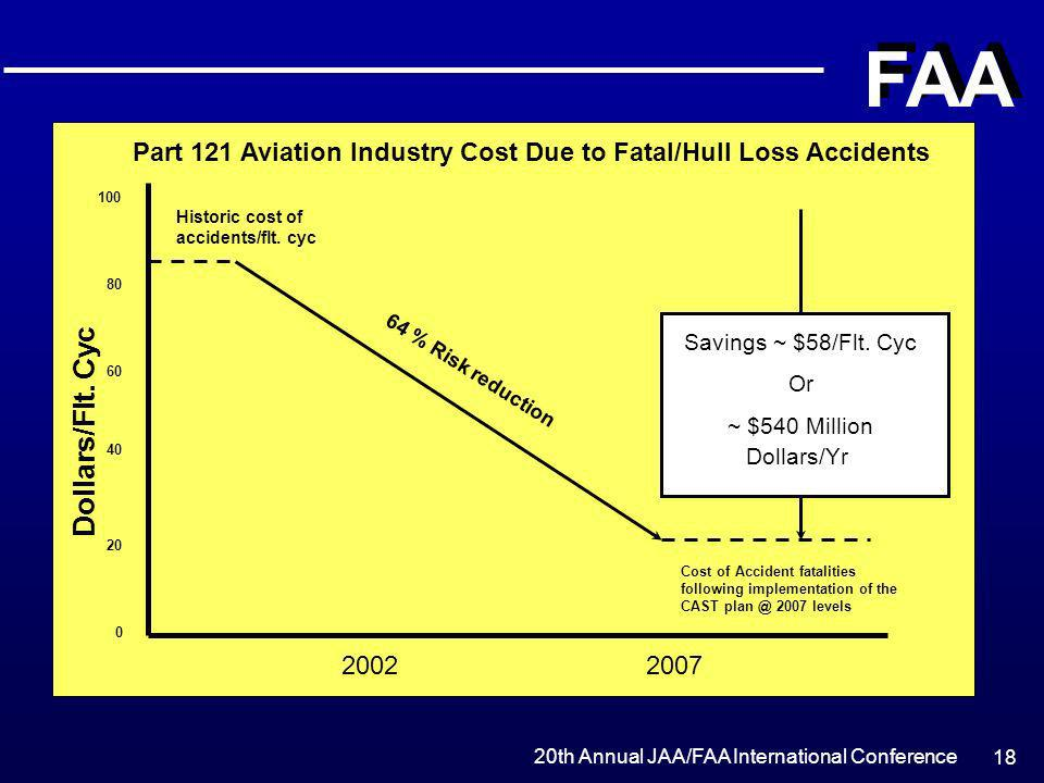 Part 121 Aviation Industry Cost Due to Fatal/Hull Loss Accidents