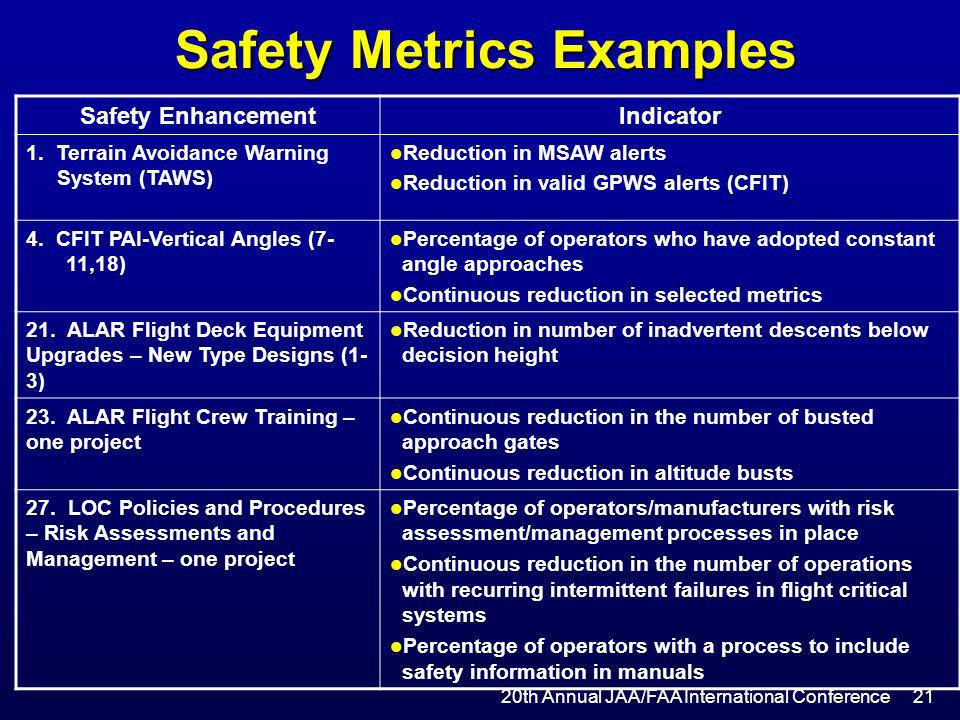 Safety Metrics Examples