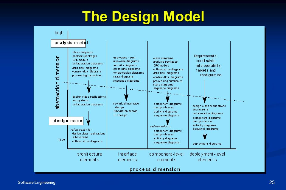 Design Diagram Software Engineering Images How To Guide