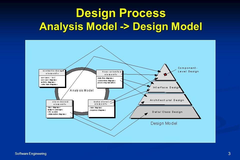 Analysis Modelling Software Engineering