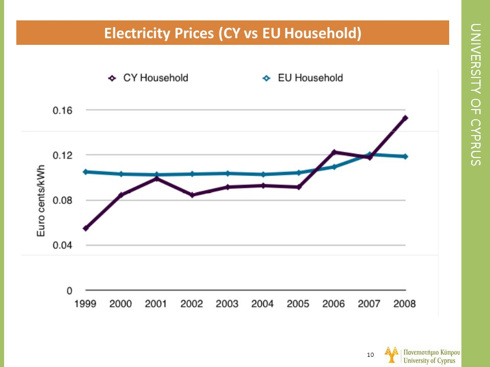 Electricity Prices (CY vs EU Household)