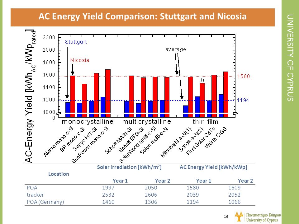 AC Energy Yield Comparison: Stuttgart and Nicosia