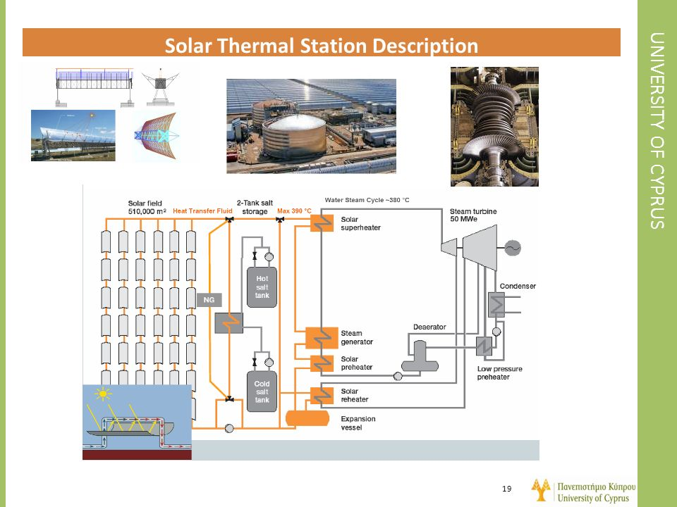 Solar Thermal Station Description