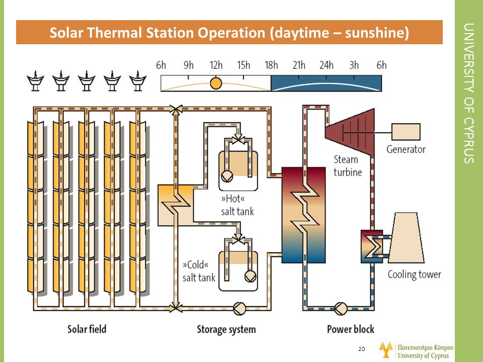 Solar Thermal Station Operation (daytime – sunshine)