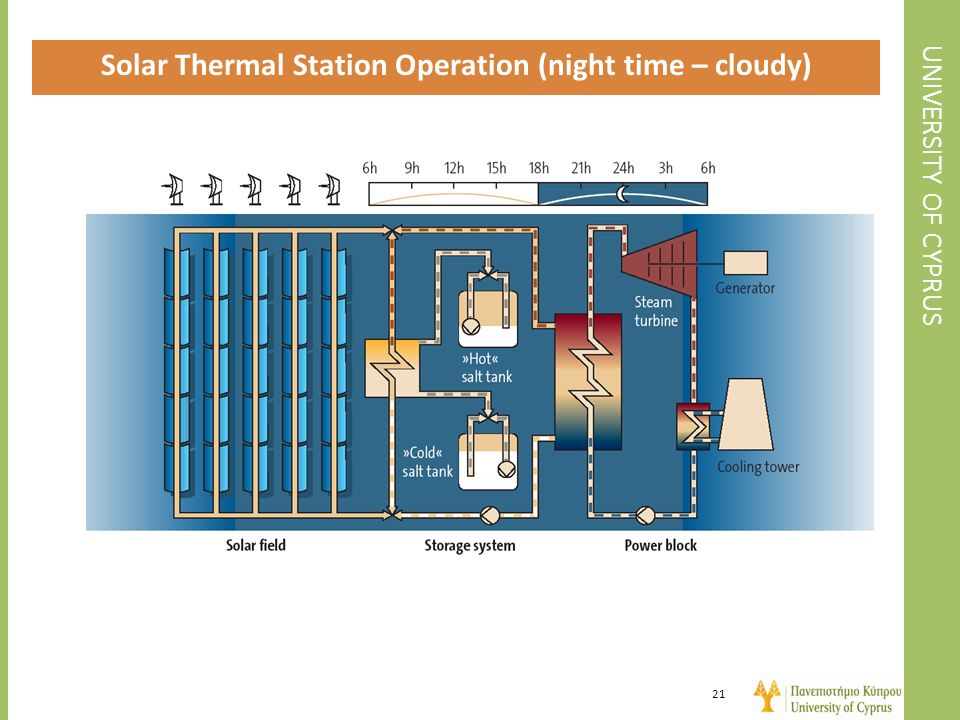 Solar Thermal Station Operation (night time – cloudy)