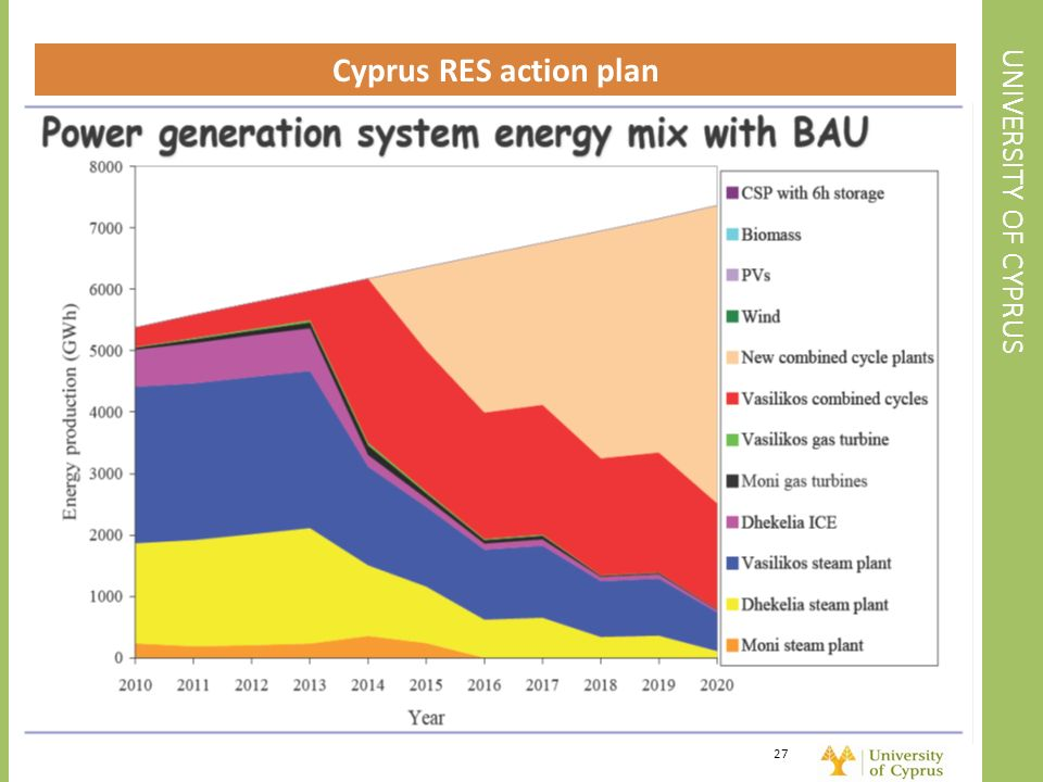 Cyprus RES action plan UNIVERSITY OF CYPRUS
