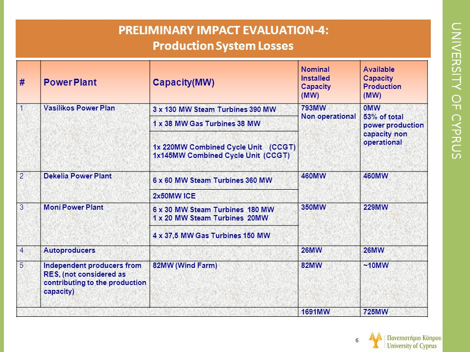 PRELIMINARY IMPACT EVALUATION-4: Production System Losses