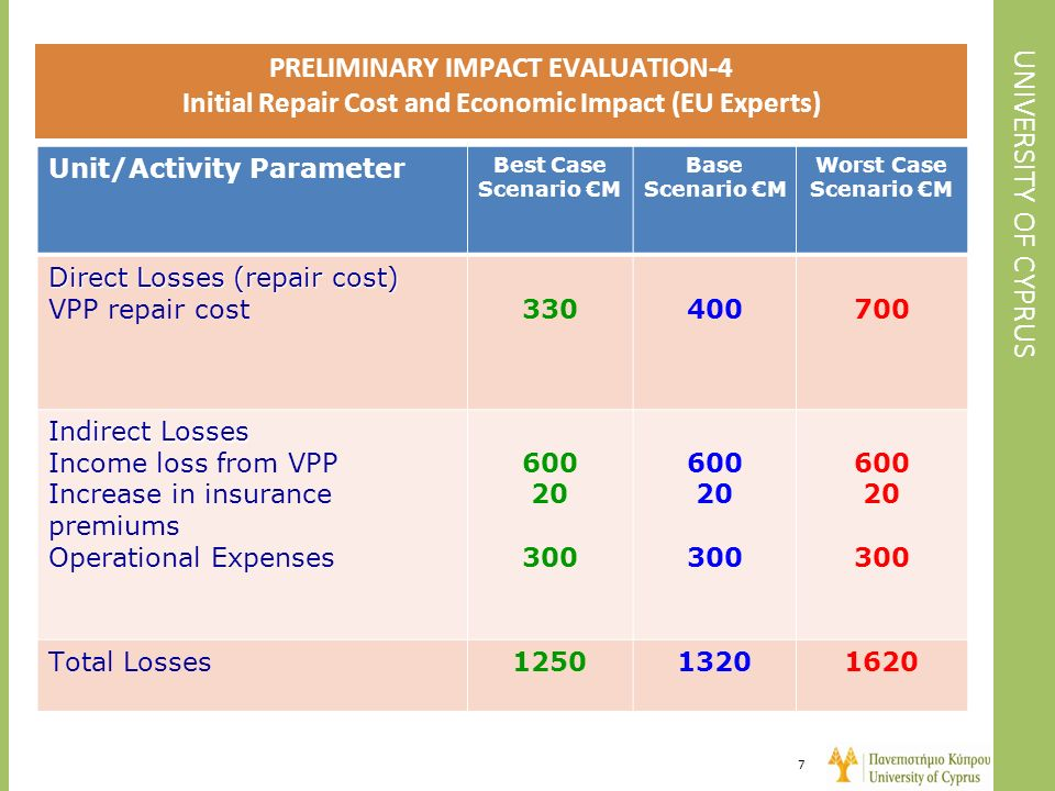 PRELIMINARY IMPACT EVALUATION-4 Initial Repair Cost and Economic Impact (EU Experts)