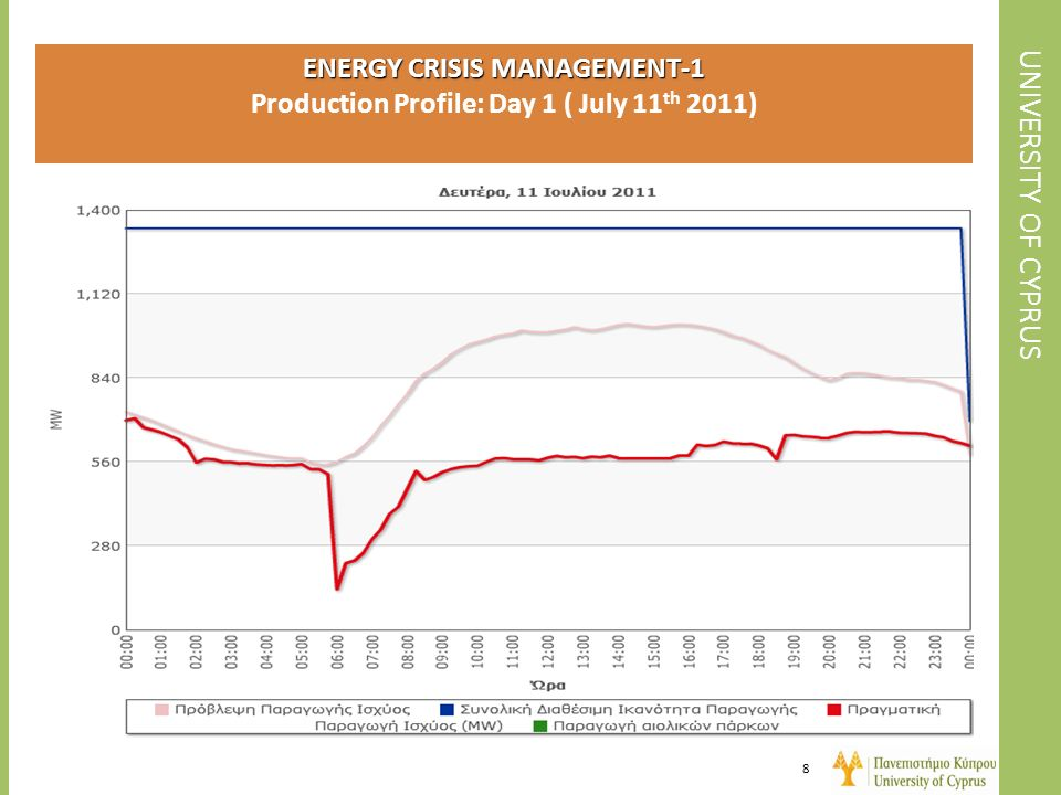 ENERGY CRISIS MANAGEMENT-1 Production Profile: Day 1 ( July 11th 2011)