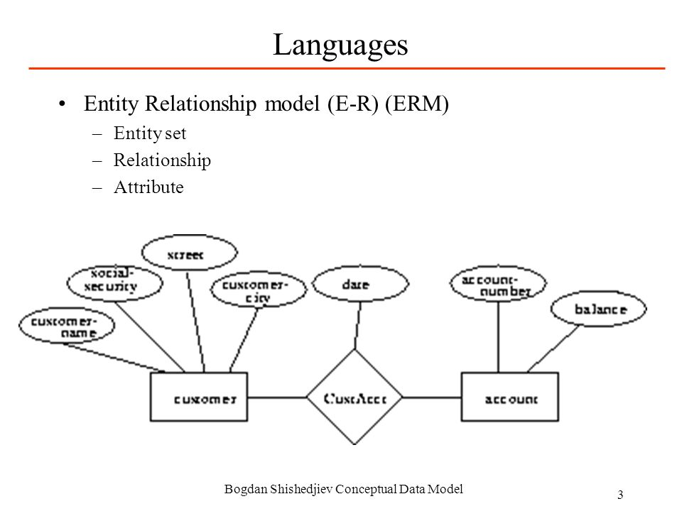 conceptual data model and entity relationship diagram