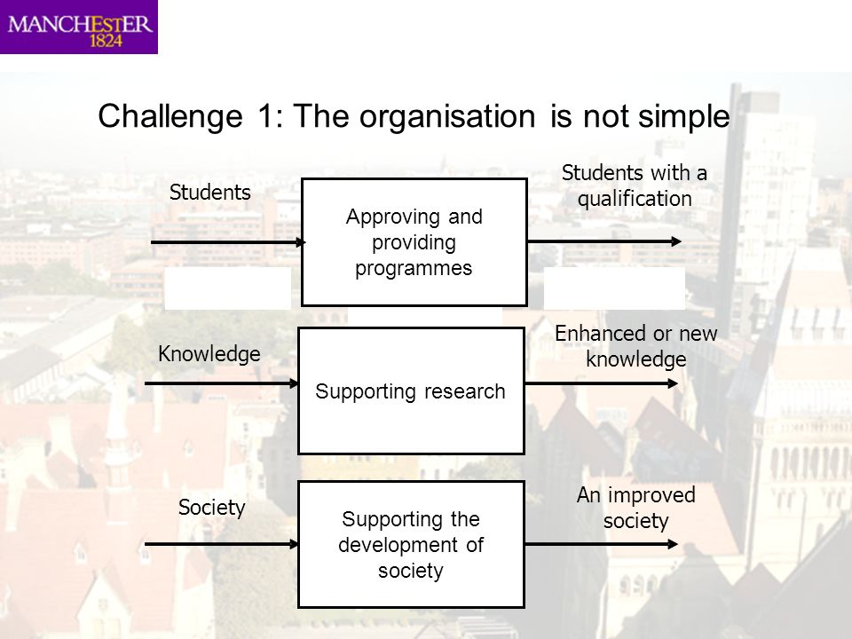 Challenge 1: The organisation is not simple