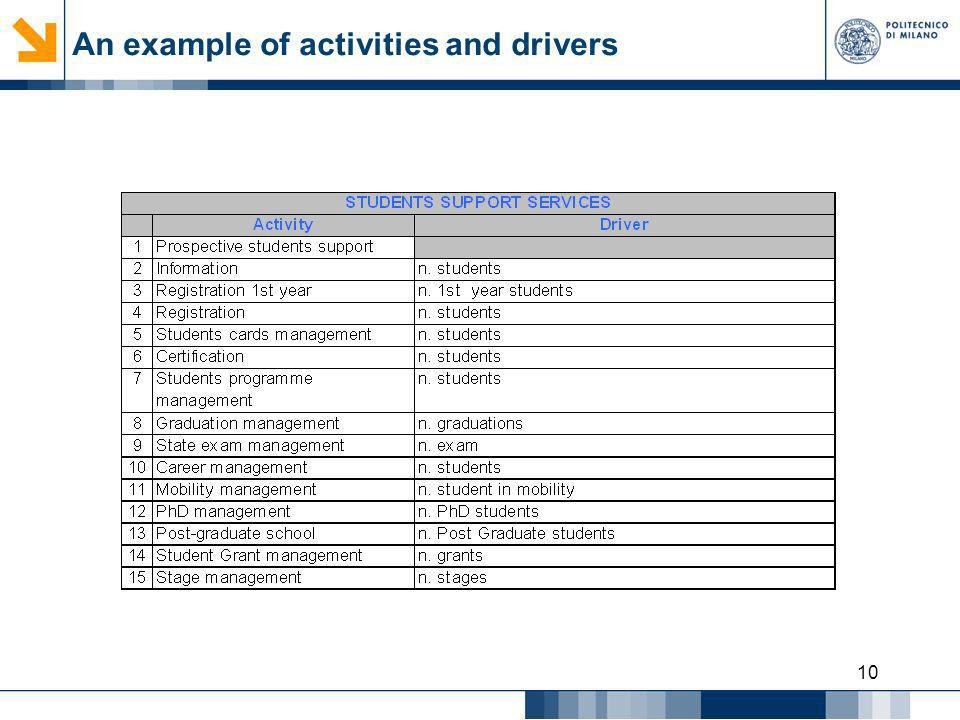 An example of activities and drivers