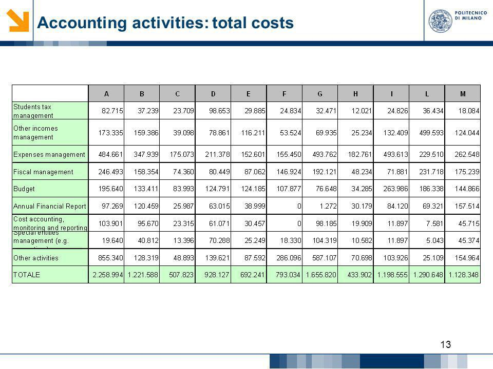 Accounting activities: total costs
