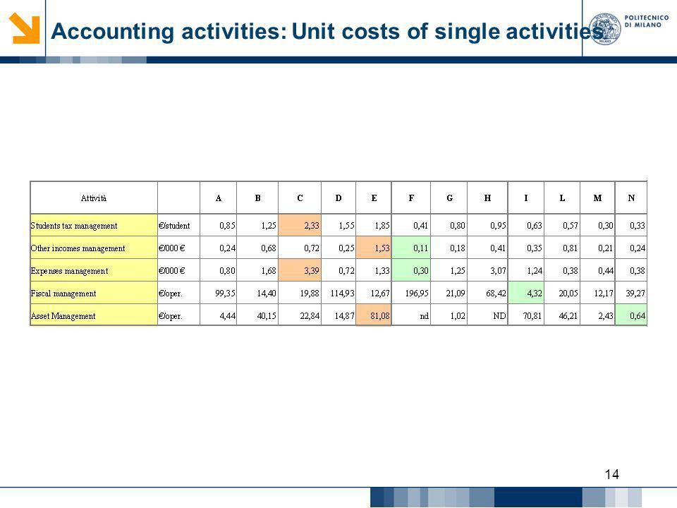 Accounting activities: Unit costs of single activities