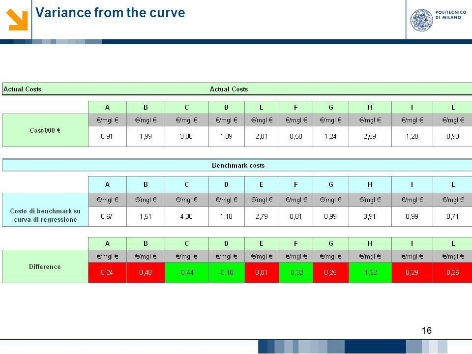 Variance from the curve