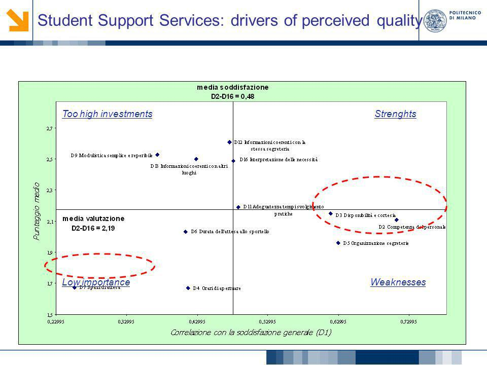Student Support Services: drivers of perceived quality