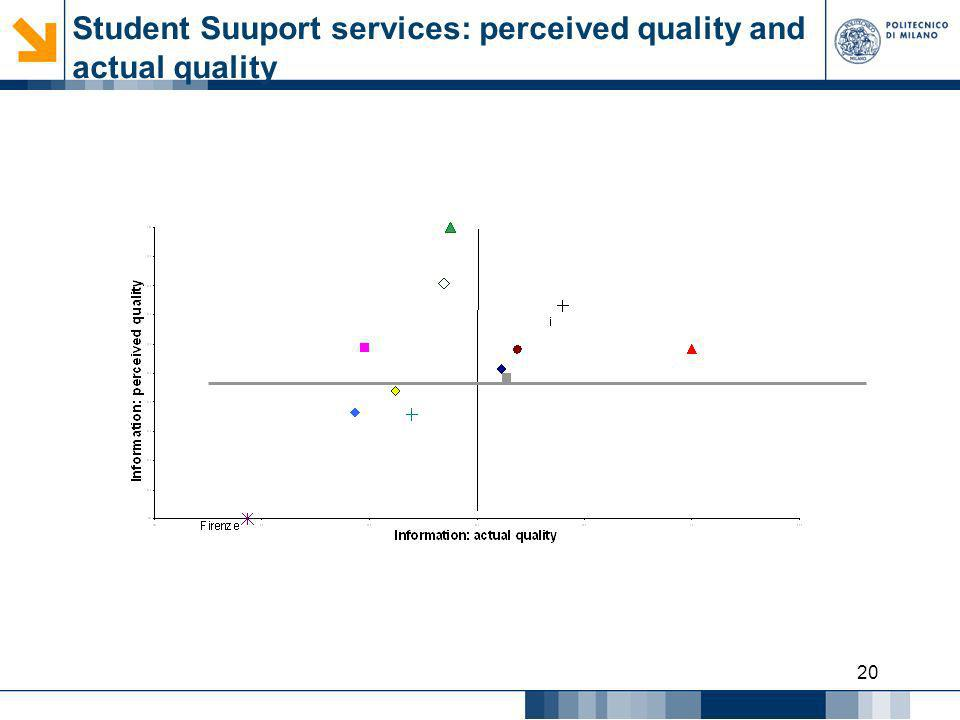 Student Suuport services: perceived quality and actual quality