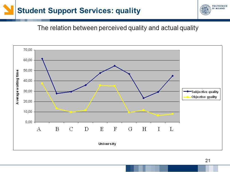 Student Support Services: quality