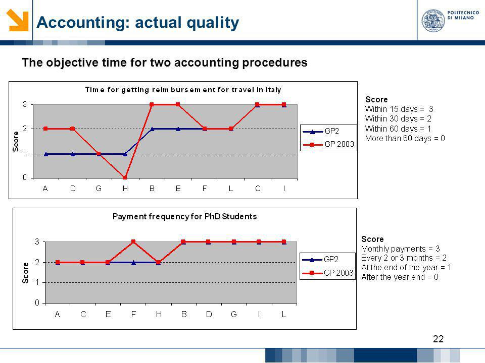 Accounting: actual quality