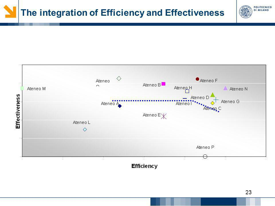 The integration of Efficiency and Effectiveness