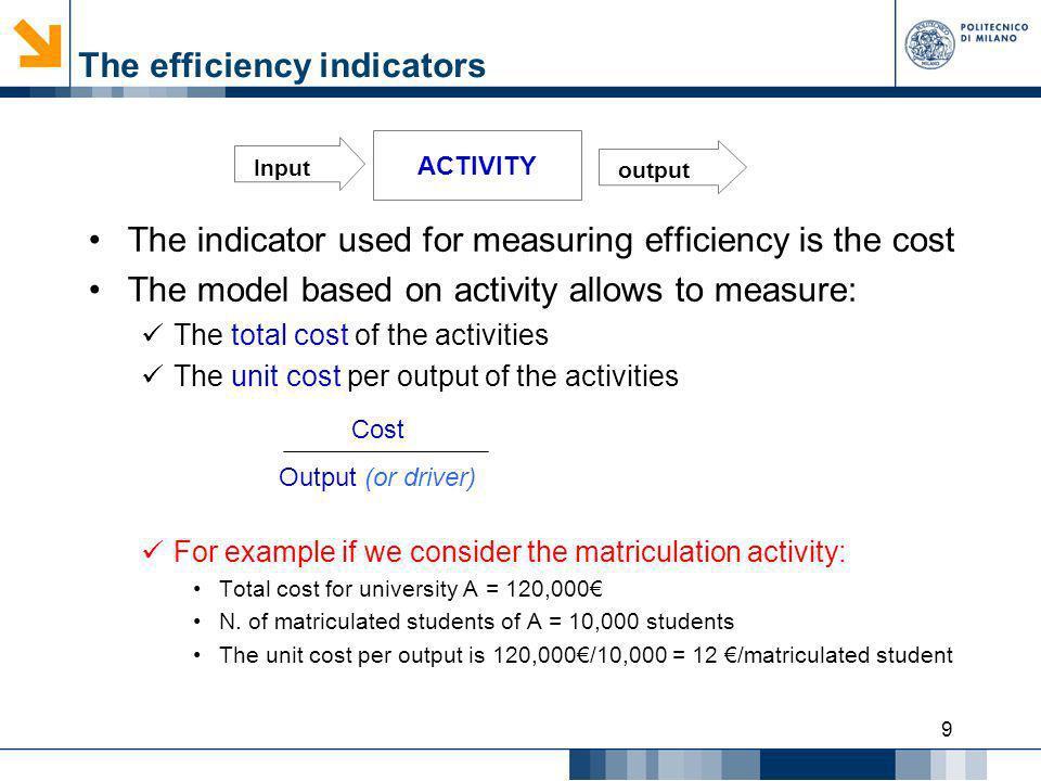 The efficiency indicators