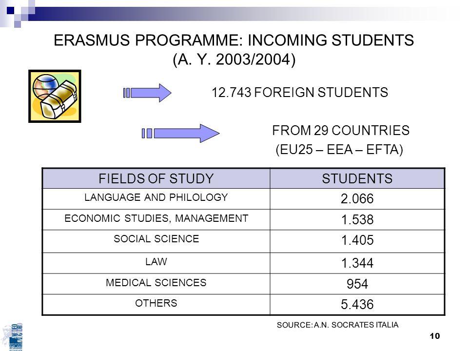 ERASMUS PROGRAMME: INCOMING STUDENTS (A. Y. 2003/2004)