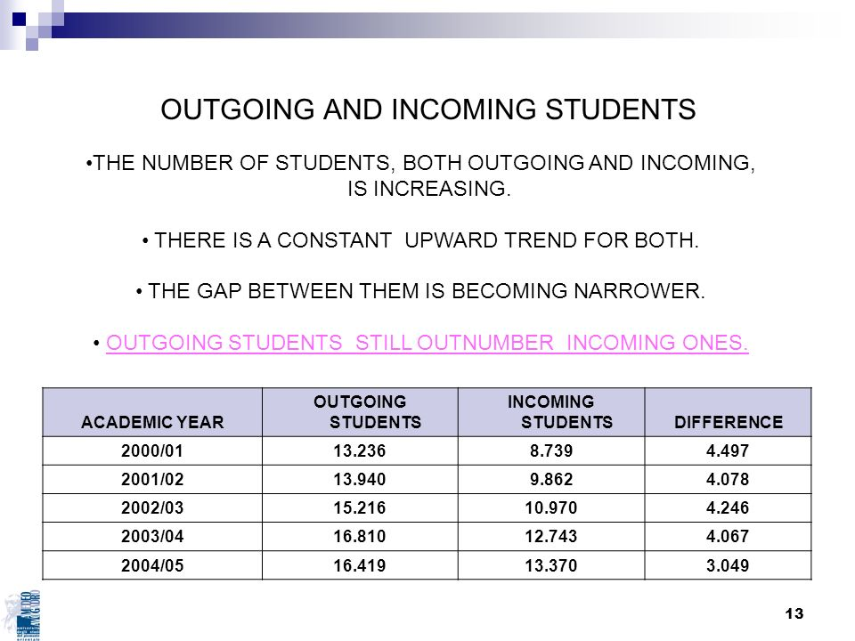 OUTGOING AND INCOMING STUDENTS